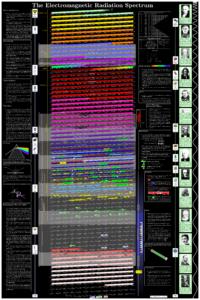 EMF RF Radiation Frequency Poster
