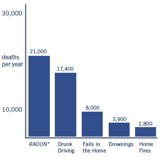 Radon Gas Deaths Updated Chart