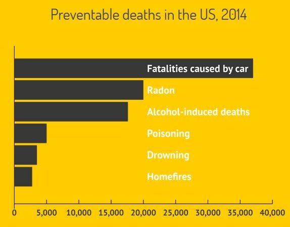 Radon Gas Deaths EPA