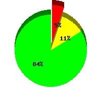 Tarrant County Average Radon Levels