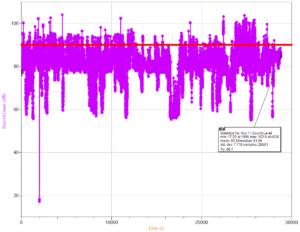 8 Hour Dosimetry Extrusion Area with 90 dB OSHA Line